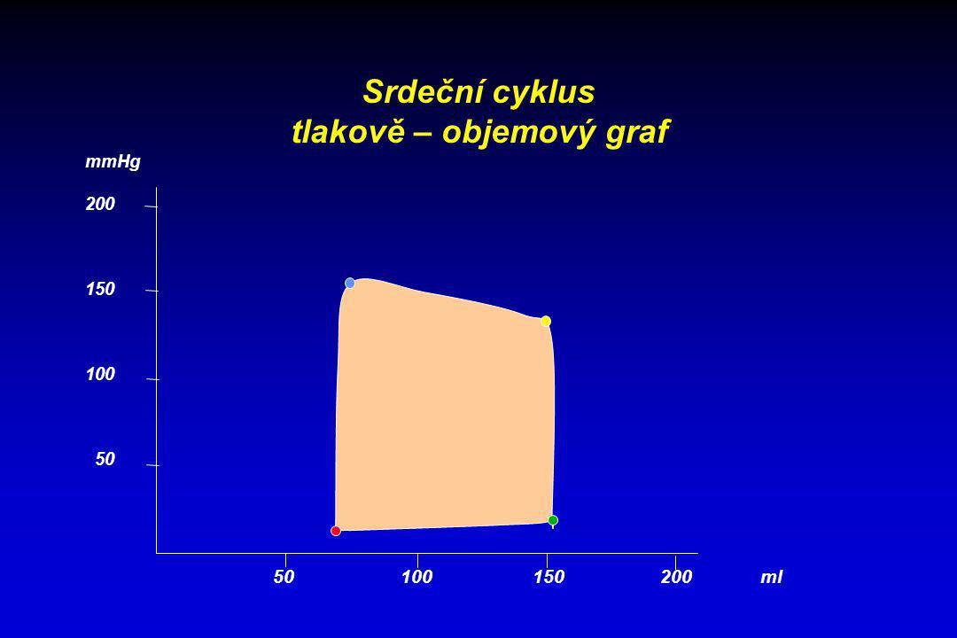 Srdeční cyklus tlakově – objemový graf 50 100 150 200 ml mmHg 200 150 100 50
