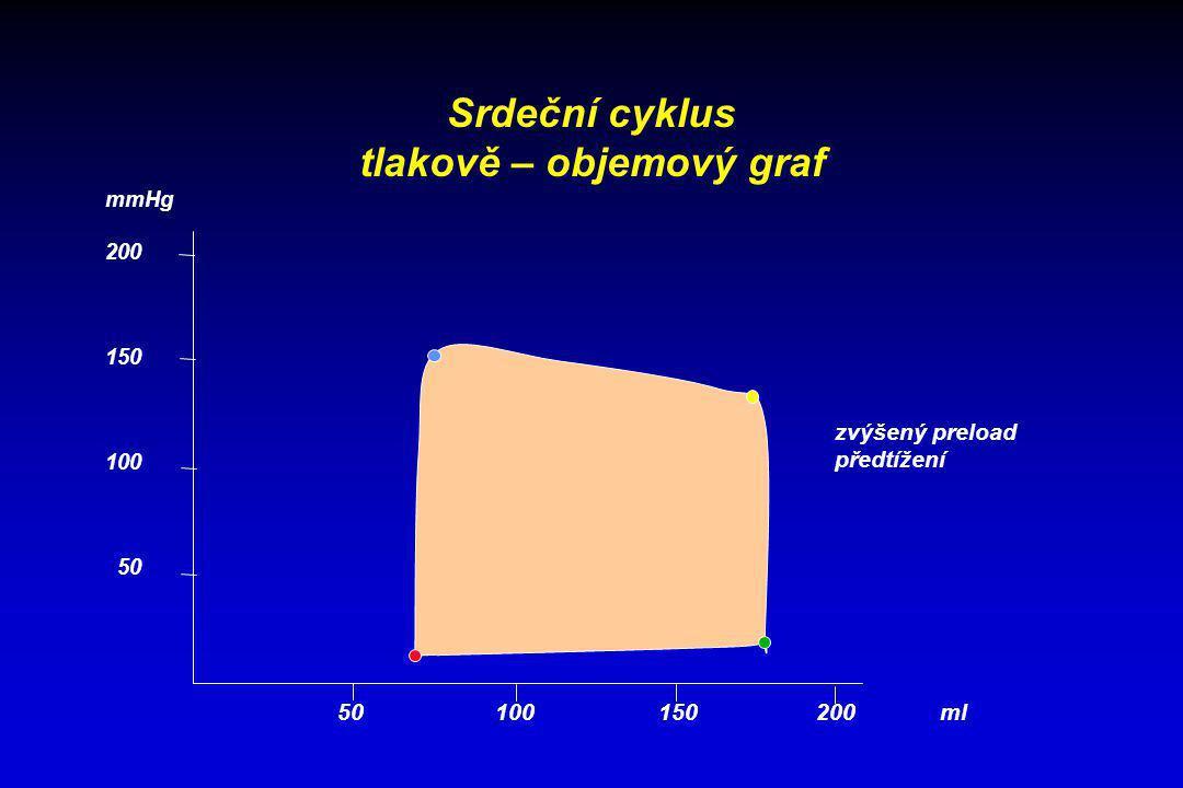 Srdeční cyklus tlakově – objemový graf 50 100 150 200 ml mmHg 200 150 100 50 zvýšený preload předtížení