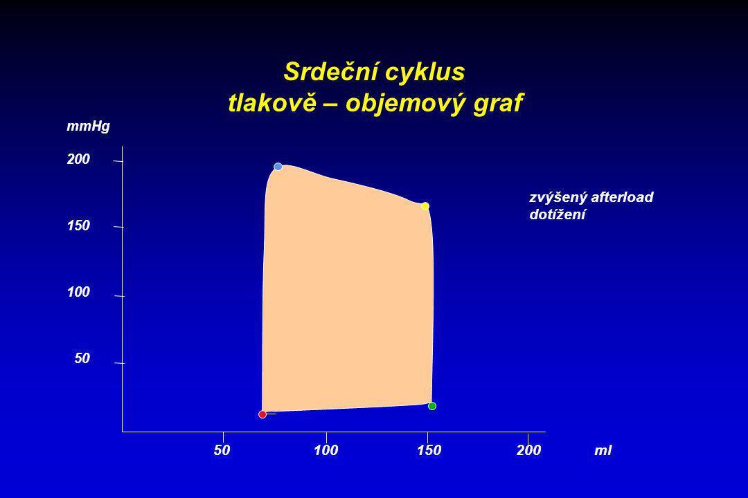 Srdeční cyklus tlakově – objemový graf 50 100 150 200 ml mmHg 200 150 100 50 zvýšený afterload dotížení