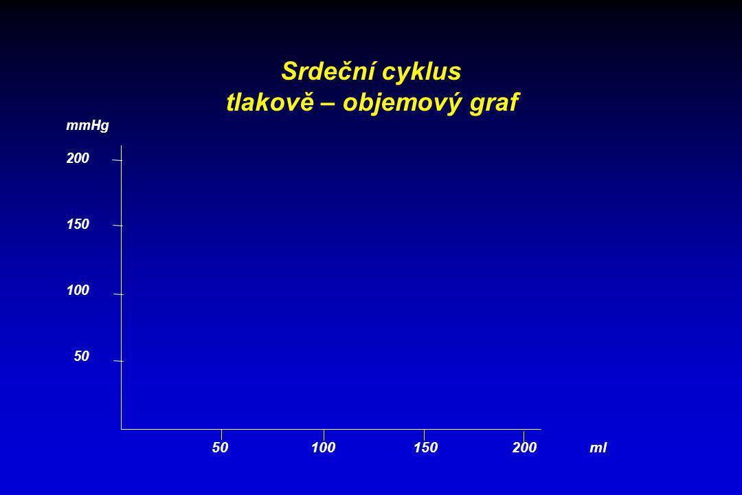 Srdeční cyklus tlakově – objemový graf 50 100 150 200 ml mmHg 200 150 100 50 fáze - plnění