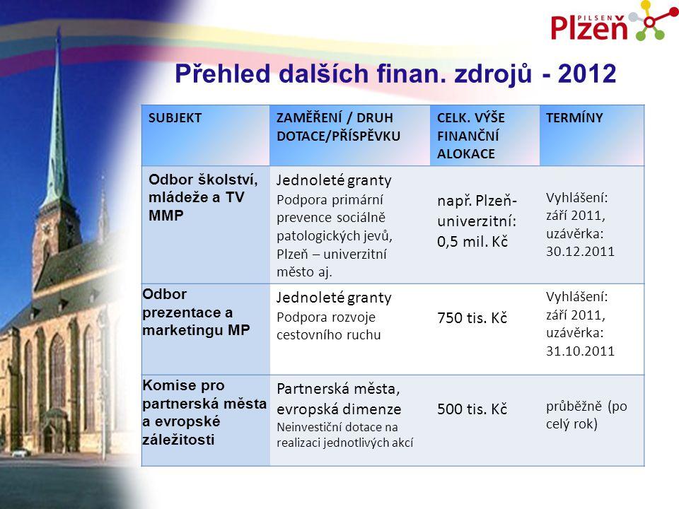 Přehled dalších finan.zdrojů - 2012 SUBJEKTZAMĚŘENÍ / DRUH DOTACE/PŘÍSPĚVKU CELK.