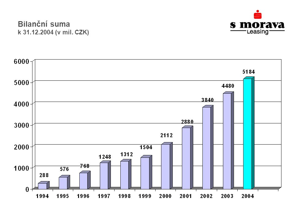 Bilanční suma k 31.12.2004 (v mil. CZK)