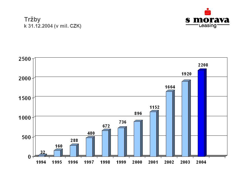 Tržby k 31.12.2004 (v mil. CZK)