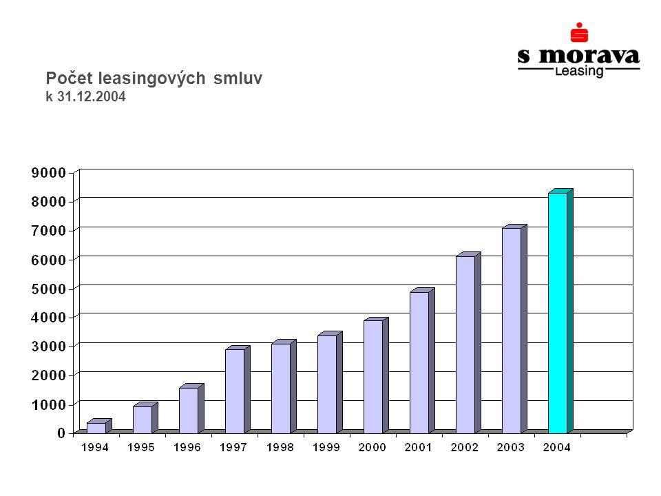 Počet leasingových smluv k 31.12.2004