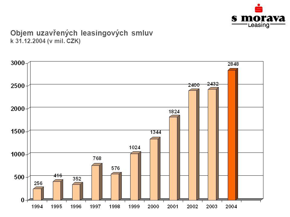 Objem uzavřených leasingových smluv k 31.12.2004 (v mil. CZK)