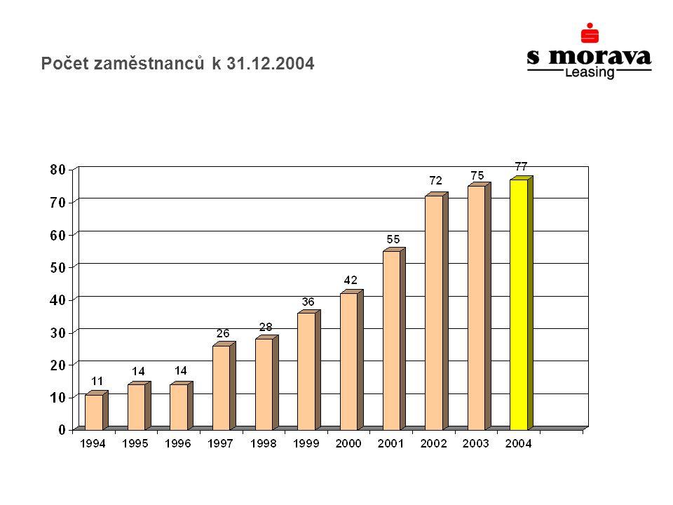 Počet zaměstnanců k 31.12.2004