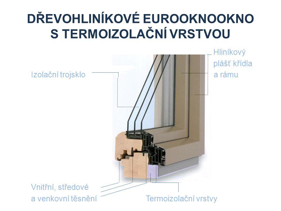 DŘEVOHLINÍKOVÉ EUROOKNOOKNO S TERMOIZOLAČNÍ VRSTVOU Hliníkový plášť křídla Izolační trojsklo a rámu Vnitřní, středové a venkovní těsnění Termoizolační