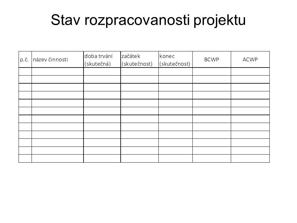 Stav rozpracovanosti projektu