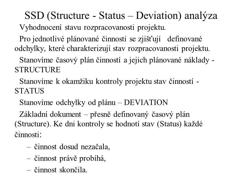 SSD (Structure - Status – Deviation) analýza Vyhodnocení stavu rozpracovanosti projektu. Pro jednotlivé plánované činnosti se zjišťují definované odch