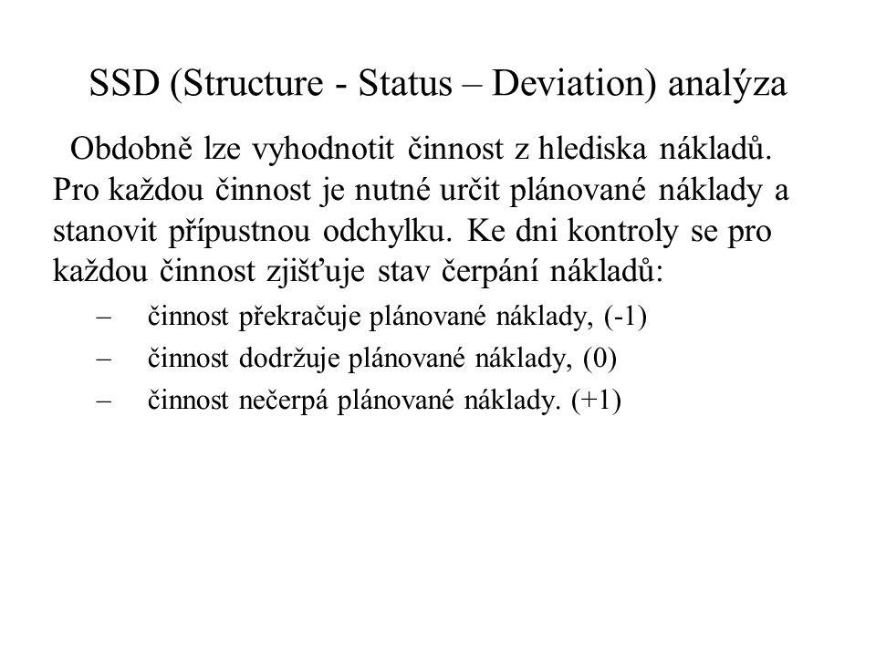 SSD (Structure - Status – Deviation) analýza Obdobně lze vyhodnotit činnost z hlediska nákladů. Pro každou činnost je nutné určit plánované náklady a