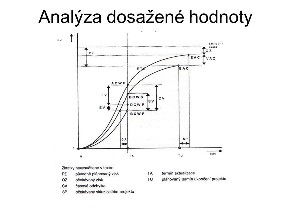 Analýza dosažené hodnoty projektu