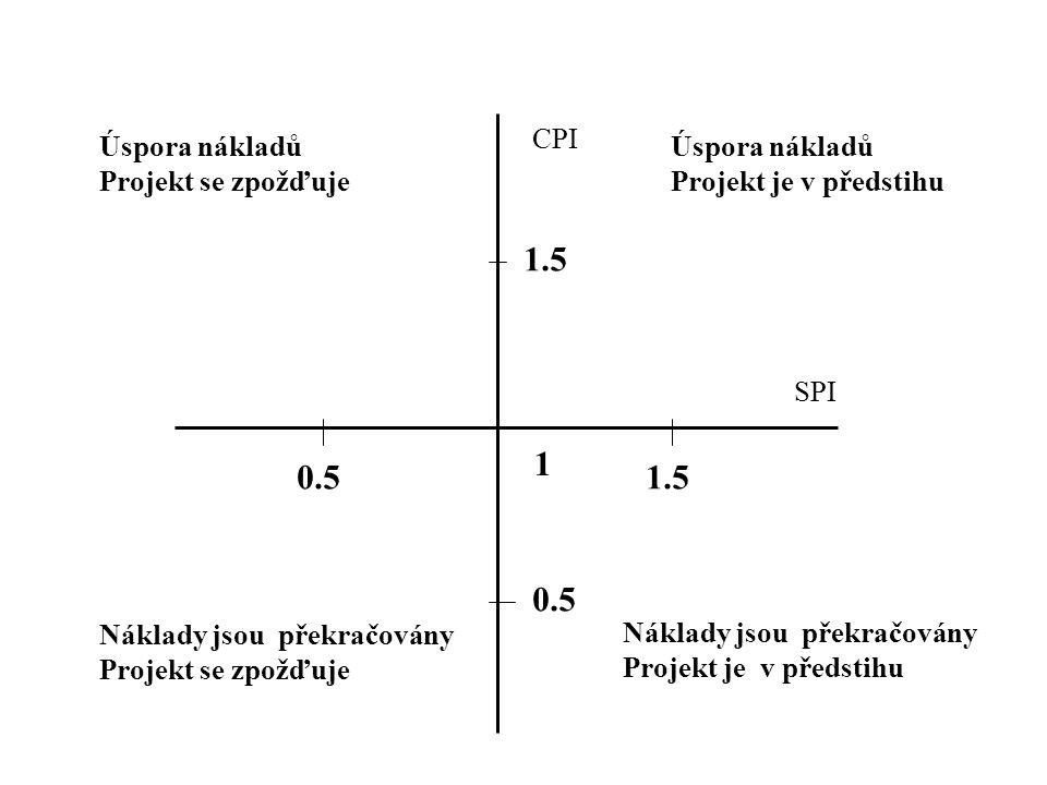 1 CPI SPI 0.51.5 0.5 Náklady jsou překračovány Projekt je v předstihu Náklady jsou překračovány Projekt se zpožďuje Úspora nákladů Projekt je v předst