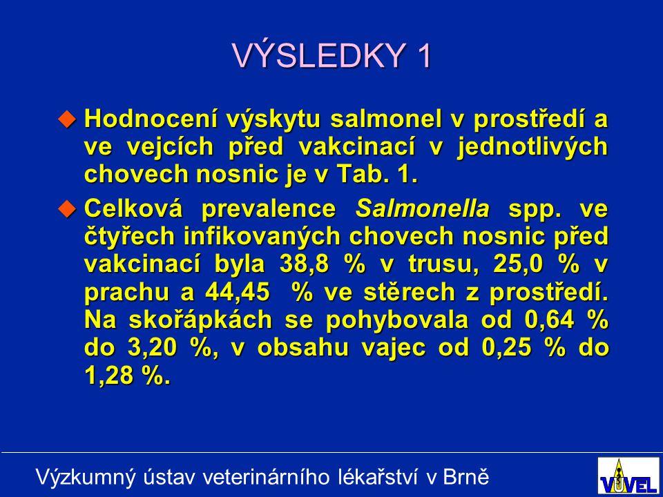 Výzkumný ústav veterinárního lékařství v Brně VÝSLEDKY 1  Hodnocení výskytu salmonel v prostředí a ve vejcích před vakcinací v jednotlivých chovech nosnic je v Tab.