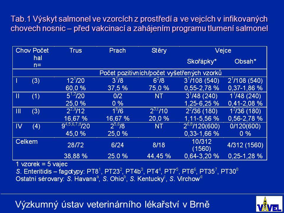Výzkumný ústav veterinárního lékařství v Brně Tab.1 Výskyt salmonel ve vzorcích z prostředí a ve vejcích v infikovaných chovech nosnic – před vakcinací a zahájením programu tlumení salmonel