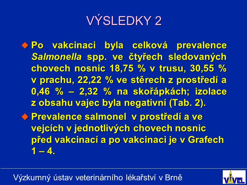 Výzkumný ústav veterinárního lékařství v Brně VÝSLEDKY 2  Po vakcinaci byla celková prevalence Salmonella spp.