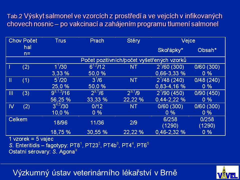 Výzkumný ústav veterinárního lékařství v Brně Tab.2 Výskyt salmonel ve vzorcích z prostředí a ve vejcích v infikovaných chovech nosnic – po vakcinací a zahájením programu tlumení salmonel