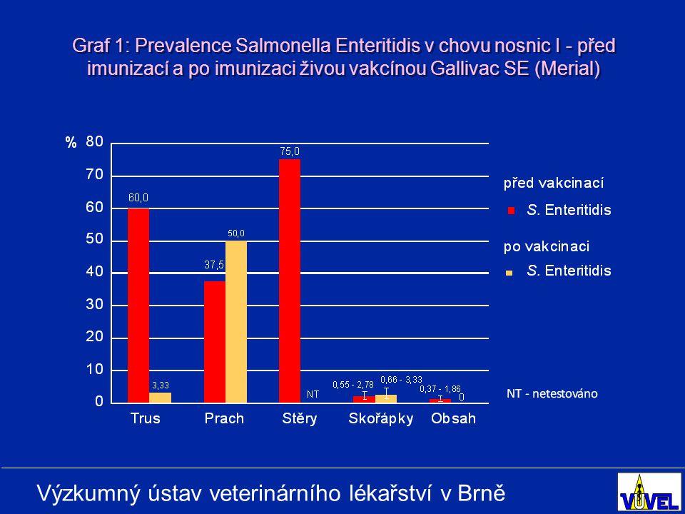 Výzkumný ústav veterinárního lékařství v Brně Graf 1: Prevalence Salmonella Enteritidis v chovu nosnic I - před imunizací a po imunizaci živou vakcínou Gallivac SE (Merial)
