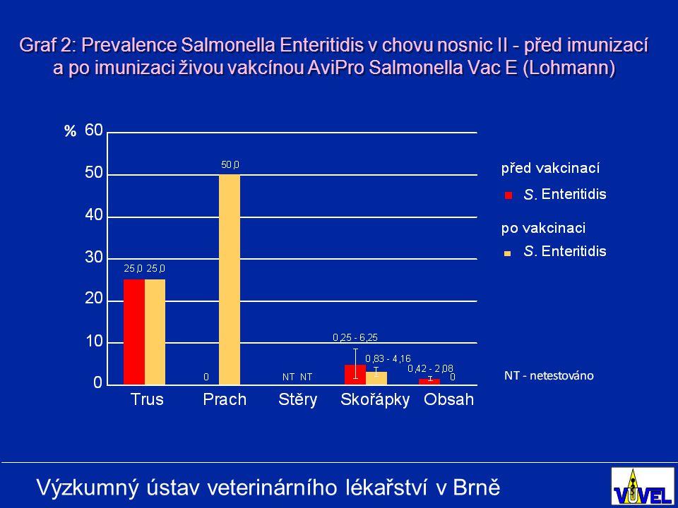 Výzkumný ústav veterinárního lékařství v Brně Graf 2: Prevalence Salmonella Enteritidis v chovu nosnic II - před imunizací a po imunizaci živou vakcínou AviPro Salmonella Vac E (Lohmann)