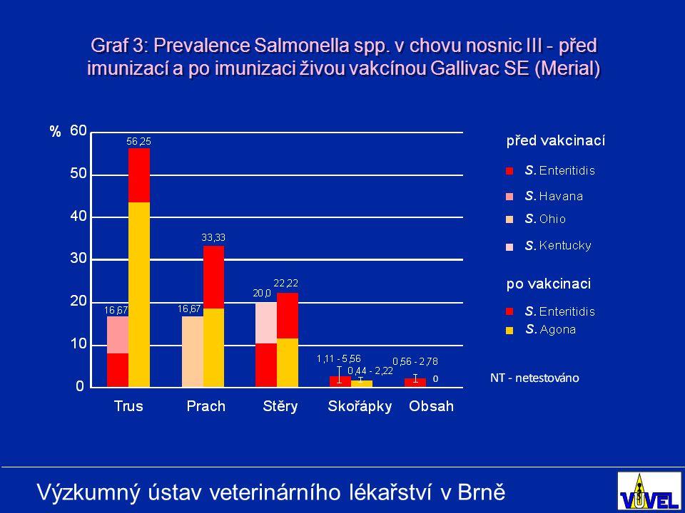 Výzkumný ústav veterinárního lékařství v Brně Graf 3: Prevalence Salmonella spp.