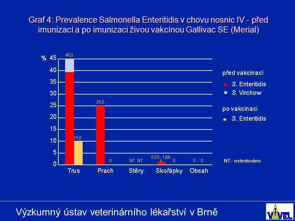 Výzkumný ústav veterinárního lékařství v Brně Graf 4: Prevalence Salmonella Enteritidis v chovu nosnic IV - před imunizací a po imunizaci živou vakcínou Gallivac SE (Merial)