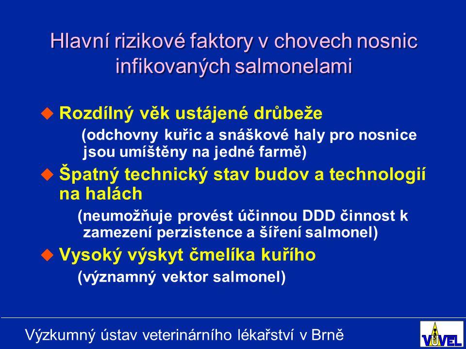 Výzkumný ústav veterinárního lékařství v Brně Hlavní rizikové faktory v chovech nosnic infikovaných salmonelami   Rozdílný věk ustájené drůbeže (odchovny kuřic a snáškové haly pro nosnice jsou umíštěny na jedné farmě)   Špatný technický stav budov a technologií na halách (neumožňuje provést účinnou DDD činnost k zamezení perzistence a šíření salmonel)   Vysoký výskyt čmelíka kuřího (významný vektor salmonel)