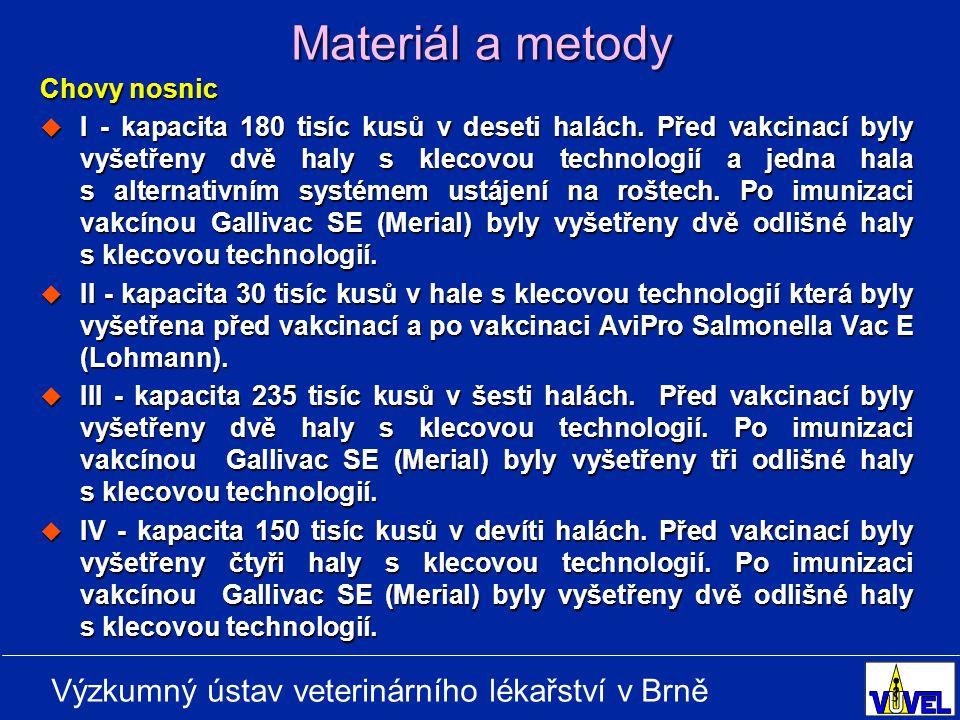 Výzkumný ústav veterinárního lékařství v Brně Materiál a metody Chovy nosnic  I - kapacita 180 tisíc kusů v deseti halách.