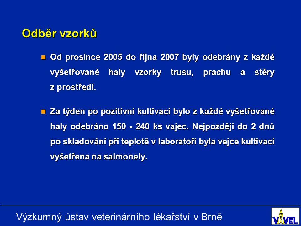 Výzkumný ústav veterinárního lékařství v Brně Odběr vzorků Od prosince 2005 do října 2007 byly odebrány z každé vyšetřované haly vzorky trusu, prachu a stěry z prostředí.