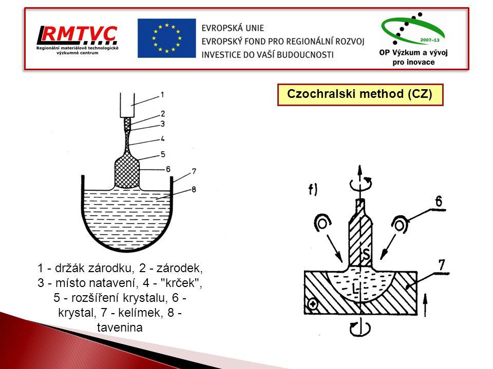 Czochralski method (CZ) 1 - držák zárodku, 2 - zárodek, 3 - místo natavení, 4 -