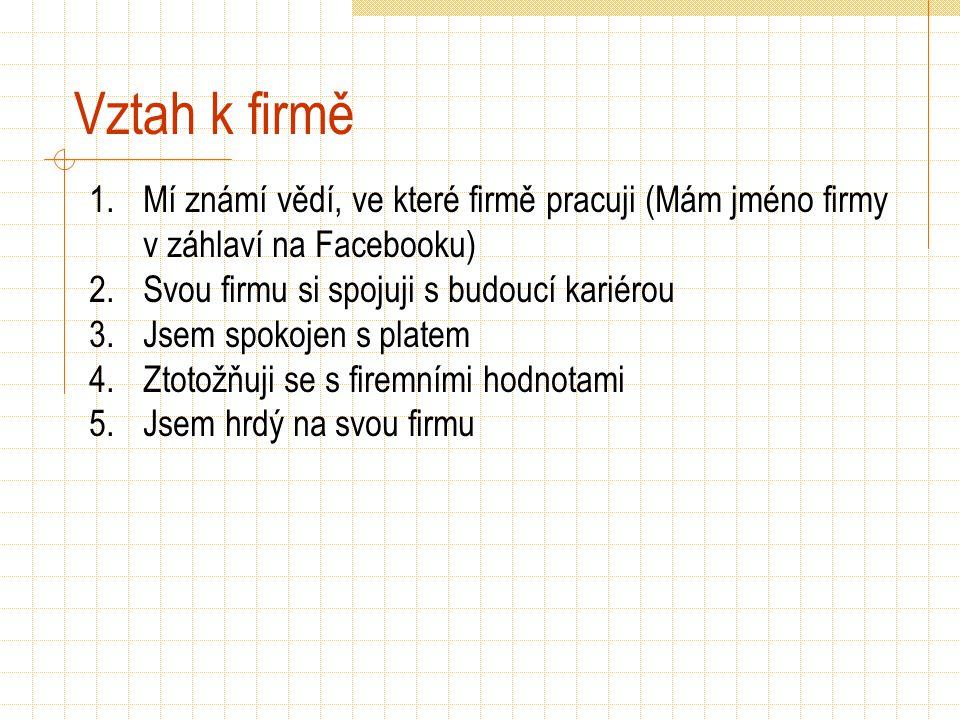 Vztah k firmě 1.Mí známí vědí, ve které firmě pracuji (Mám jméno firmy v záhlaví na Facebooku) 2.Svou firmu si spojuji s budoucí kariérou 3.Jsem spokojen s platem 4.Ztotožňuji se s firemními hodnotami 5.Jsem hrdý na svou firmu