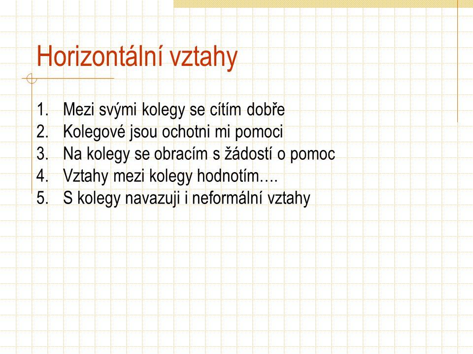 Horizontální vztahy 1.Mezi svými kolegy se cítím dobře 2.Kolegové jsou ochotni mi pomoci 3.Na kolegy se obracím s žádostí o pomoc 4.Vztahy mezi kolegy hodnotím….