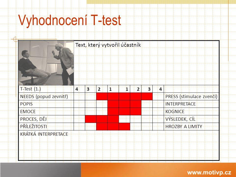 Vyhodnocení T-test Rozmazaná fotka (zmenšená) Text, který vytvořil účastník T-Test (1.) 43211234 NEEDS (popud zevnitř)PRESS (stimulace zvenčí) POPISINTERPRETACE EMOCEKOGNICE PROCES, DĚJVÝSLEDEK, CÍL PŘÍLEŽITOSTIHROZBY A LIMITY KRÁTKÁ INTERPRETACE