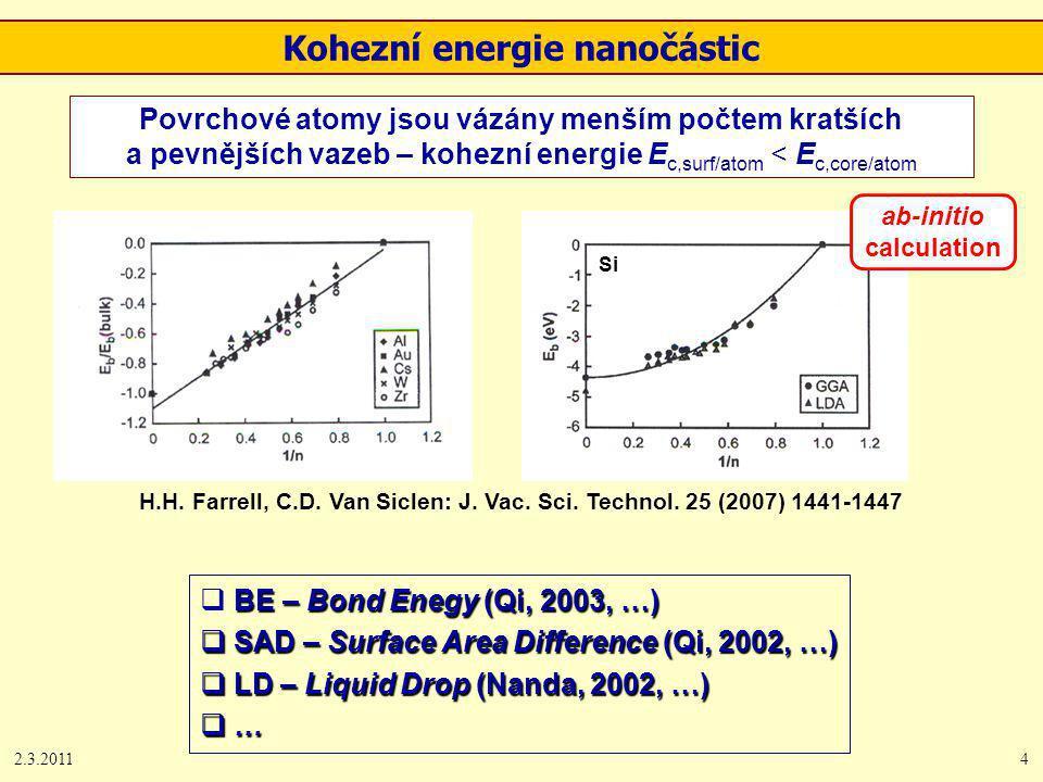 2.3.20114 Kohezní energie nanočástic Povrchové atomy jsou vázány menším počtem kratších a pevnějších vazeb – kohezní energie E c,surf/atom < E c,core/