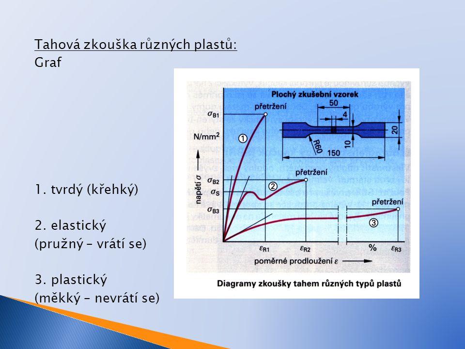 Tahová zkouška různých plastů: Graf 1. tvrdý (křehký) 2. elastický (pružný – vrátí se) 3. plastický (měkký – nevrátí se)