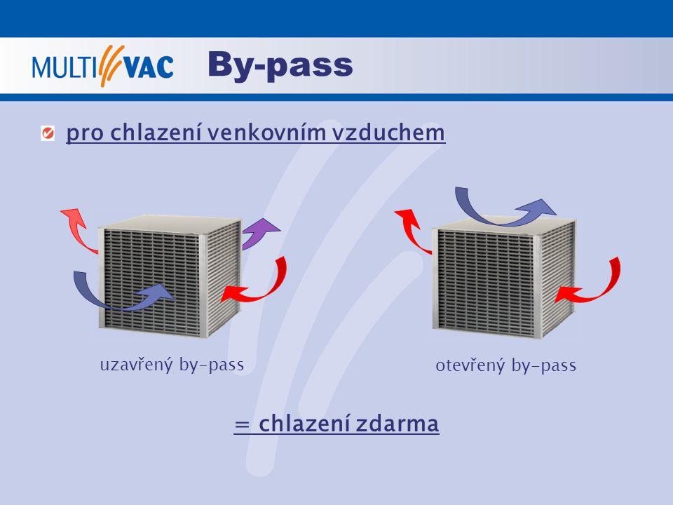 By-pass pro chlazení venkovním vzduchem = chlazení zdarma uzavřený by-pass otevřený by-pass