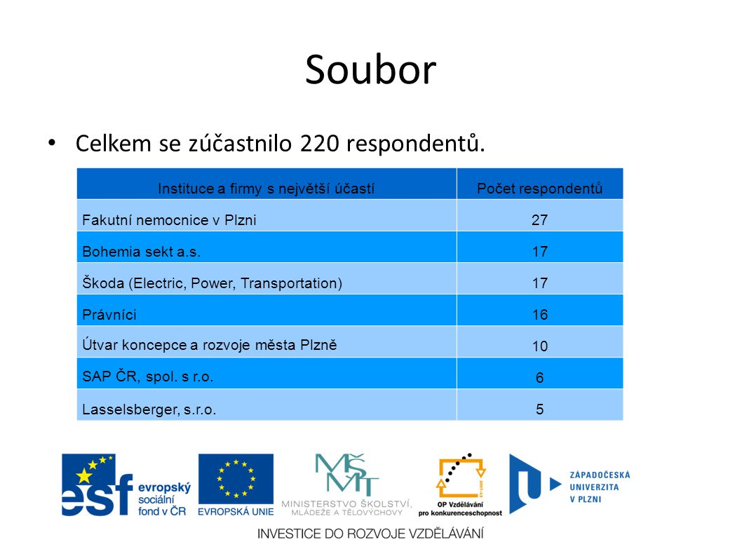 Soubor Celkem se zúčastnilo 220 respondentů.