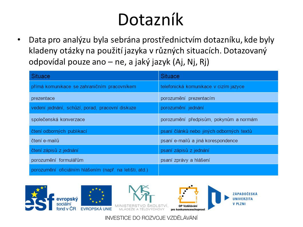 Dotazník Data pro analýzu byla sebrána prostřednictvím dotazníku, kde byly kladeny otázky na použití jazyka v různých situacích.