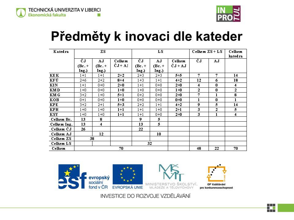 Rozúčtování Zahájení činnosti: 1.11. 2012 - předměty ZS 1.