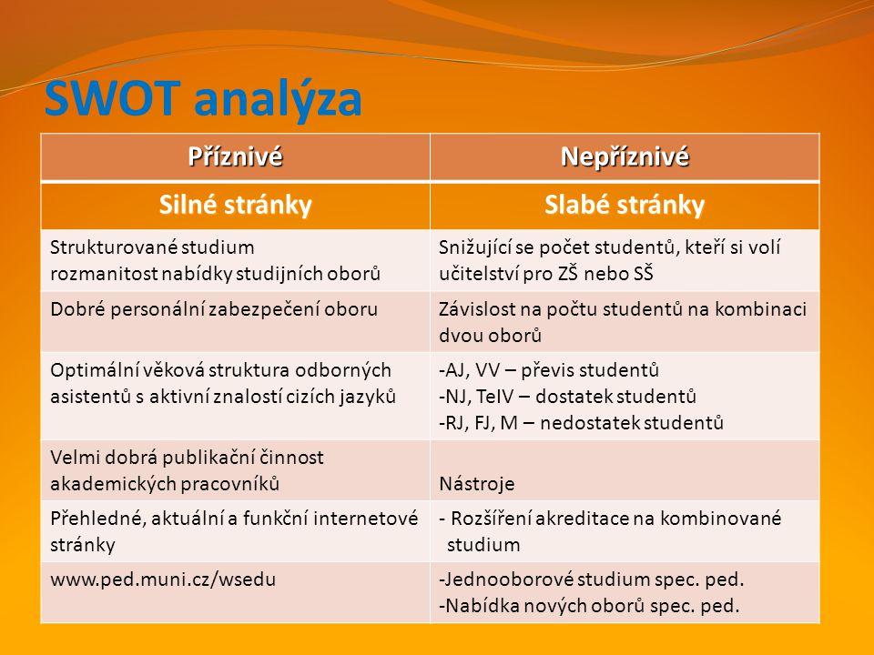 SWOT analýza PříznivéNepříznivé Silné stránky Slabé stránky Strukturované studium rozmanitost nabídky studijních oborů Snižující se počet studentů, kt