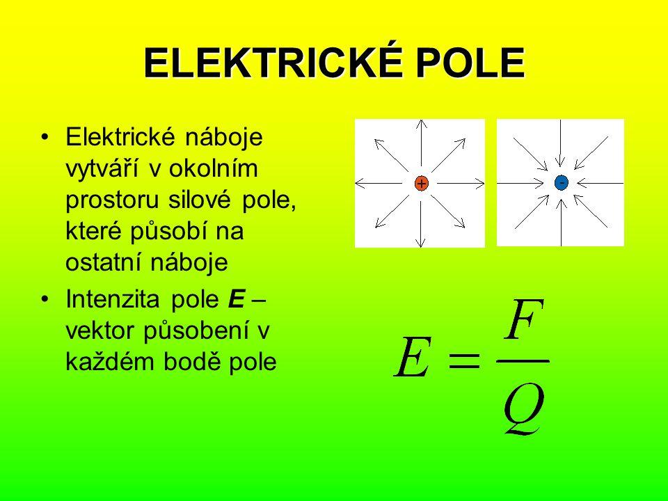ELEKTRICKÉ POLE Elektrické náboje vytváří v okolním prostoru silové pole, které působí na ostatní náboje Intenzita pole E – vektor působení v každém b