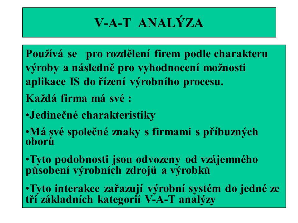 APLIKACE V-A-T ANALÝZY RozděleníCharakteristické rysyPříklad V-továrna Body divergence- jediný polotovar je v těchto bodech výrobním procesem transformován na dva nebo více následných polotovarů Počet finálních produktů- výrazně převyšuje počet nakupovaných materiálů Finální produkty se vyrábějí stejným postupem(stejné operace, stejné zdroje,rozdíl v parametrech procesů) Technologické vybavení továrny je vysoce specializované a kapitál.náročné Ocelářství Textilní Potravinářst ví Chemie