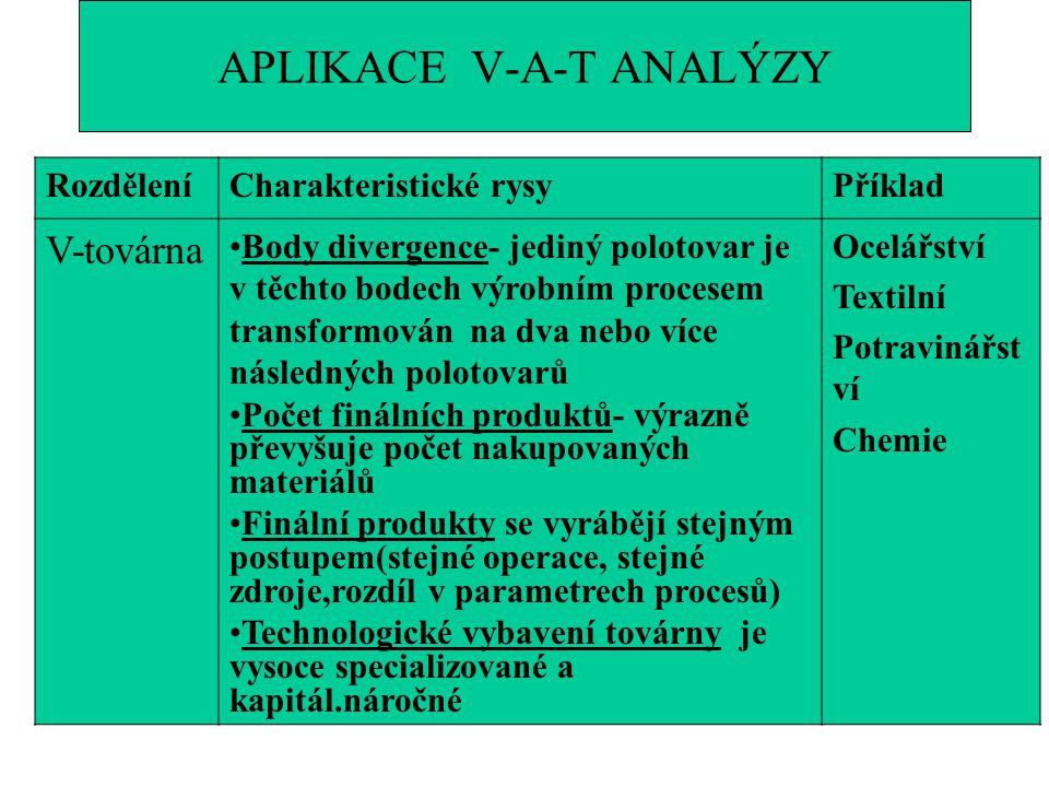 APLIKACE V-A-T ANALÝZY RozděleníCharakteristické rysyPříklad V-továrna Body divergence- jediný polotovar je v těchto bodech výrobním procesem transfor