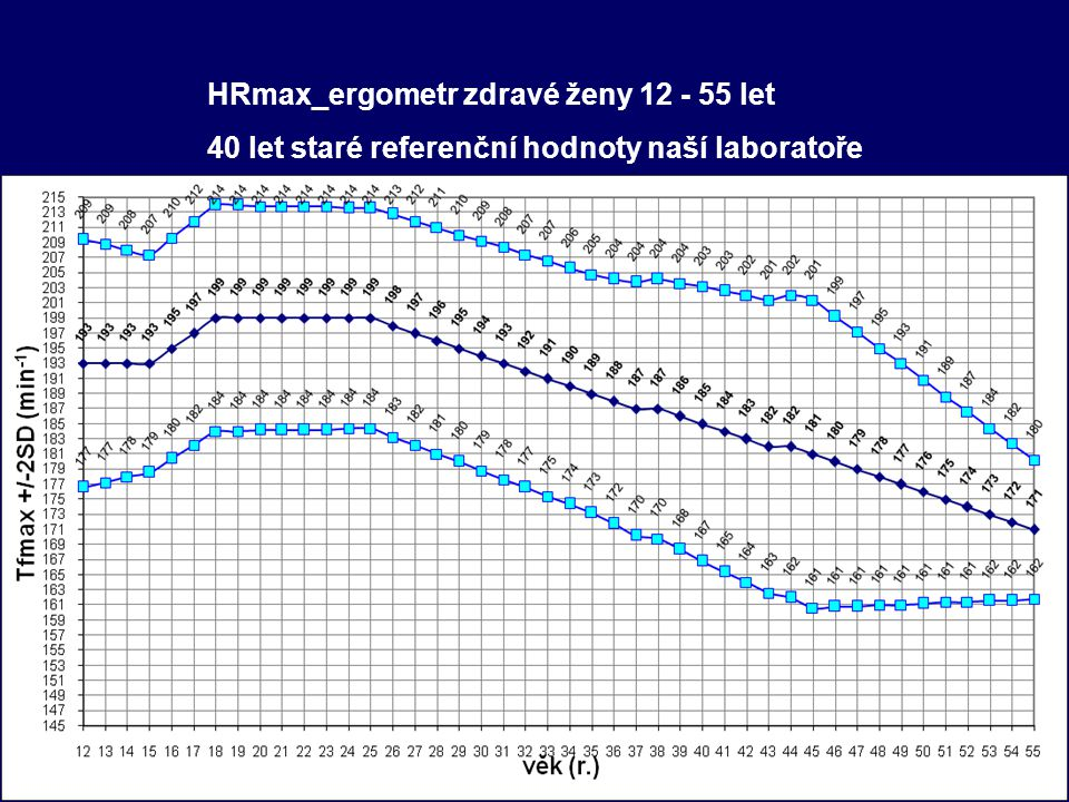 HRmax_ergometr zdravé ženy 12 - 55 let 40 let staré referenční hodnoty naší laboratoře