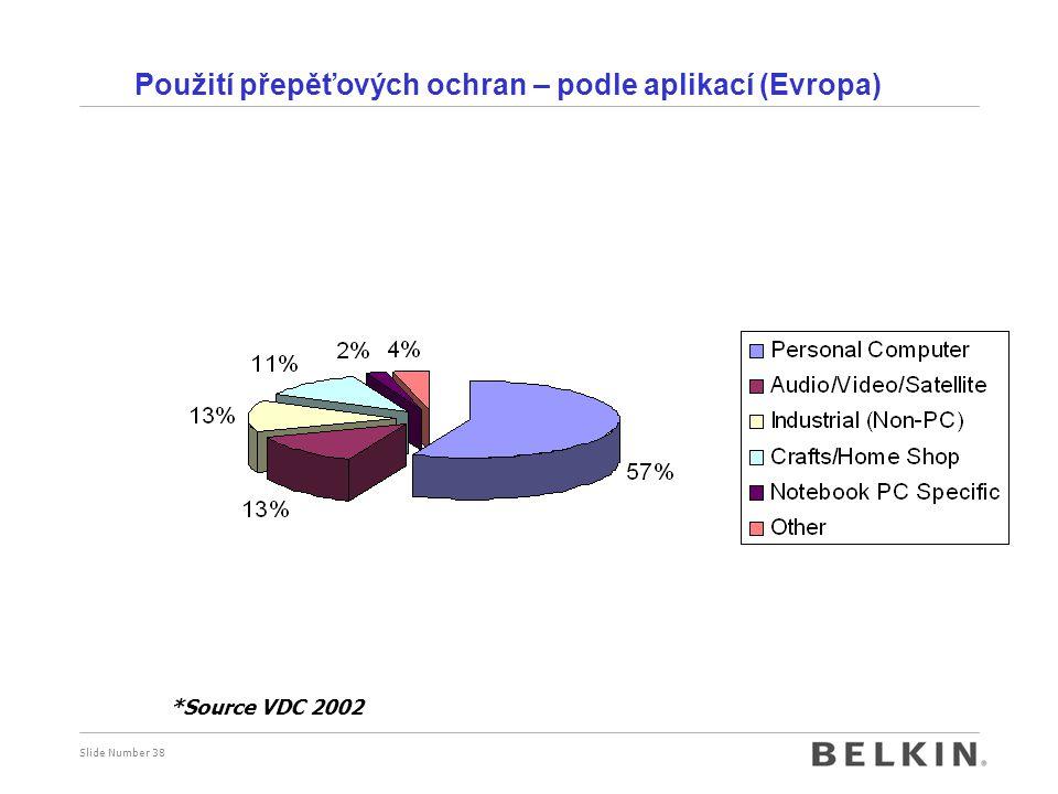 Slide Number 38 Použití přepěťových ochran – podle aplikací (Evropa) *Source VDC 2002