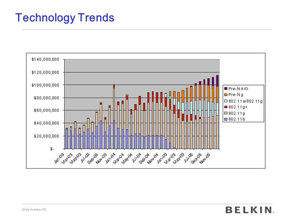 Slide Number 55 Technology Trends
