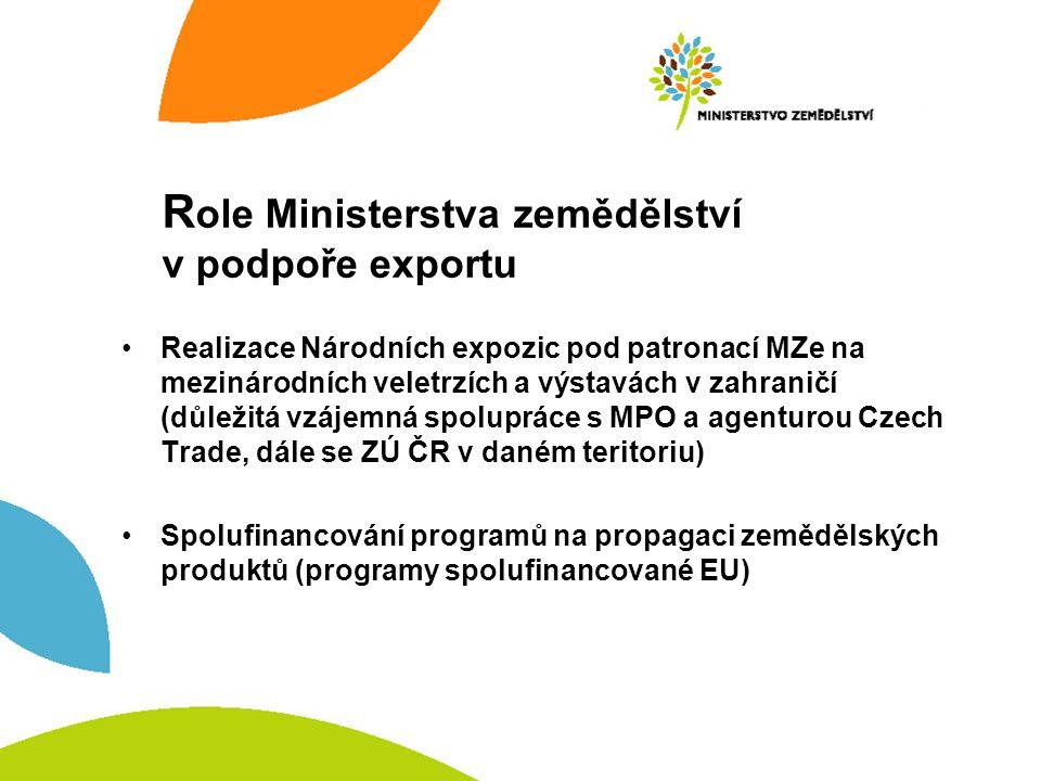 R ole Ministerstva zemědělství v podpoře exportu Realizace Národních expozic pod patronací MZe na mezinárodních veletrzích a výstavách v zahraničí (důležitá vzájemná spolupráce s MPO a agenturou Czech Trade, dále se ZÚ ČR v daném teritoriu) Spolufinancování programů na propagaci zemědělských produktů (programy spolufinancované EU)