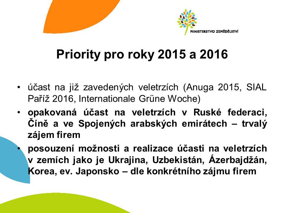 Priority pro roky 2015 a 2016 účast na již zavedených veletrzích (Anuga 2015, SIAL Paříž 2016, Internationale Grüne Woche) opakovaná účast na veletrzích v Ruské federaci, Číně a ve Spojených arabských emirátech – trvalý zájem firem posouzení možnosti a realizace účasti na veletrzích v zemích jako je Ukrajina, Uzbekistán, Ázerbajdžán, Korea, ev.