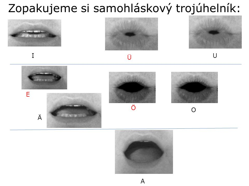 I E A O U Ä Zopakujeme si samohláskový trojúhelník: Ü Ö