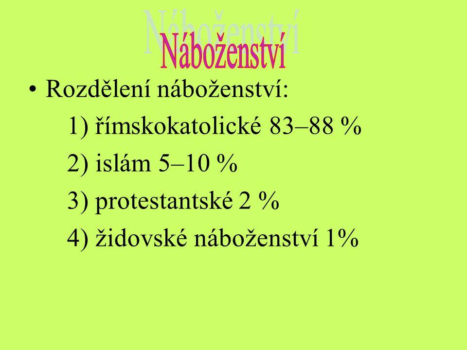 Rozdělení náboženství: 1) římskokatolické 83–88 % 2) islám 5–10 % 3) protestantské 2 % 4) židovské náboženství 1%