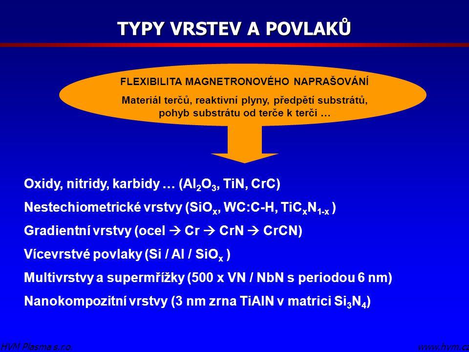 TYPY VRSTEV A POVLAKŮ Oxidy, nitridy, karbidy … (Al 2 O 3, TiN, CrC) Nestechiometrické vrstvy (SiO x, WC:C-H, TiC x N 1-x ) Gradientní vrstvy (ocel  Cr  CrN  CrCN) Vícevrstvé povlaky (Si / Al / SiO x ) Multivrstvy a supermřížky (500 x VN / NbN s periodou 6 nm) Nanokompozitní vrstvy (3 nm zrna TiAlN v matrici Si 3 N 4 ) www.hvm.czHVM Plasma s.r.o.