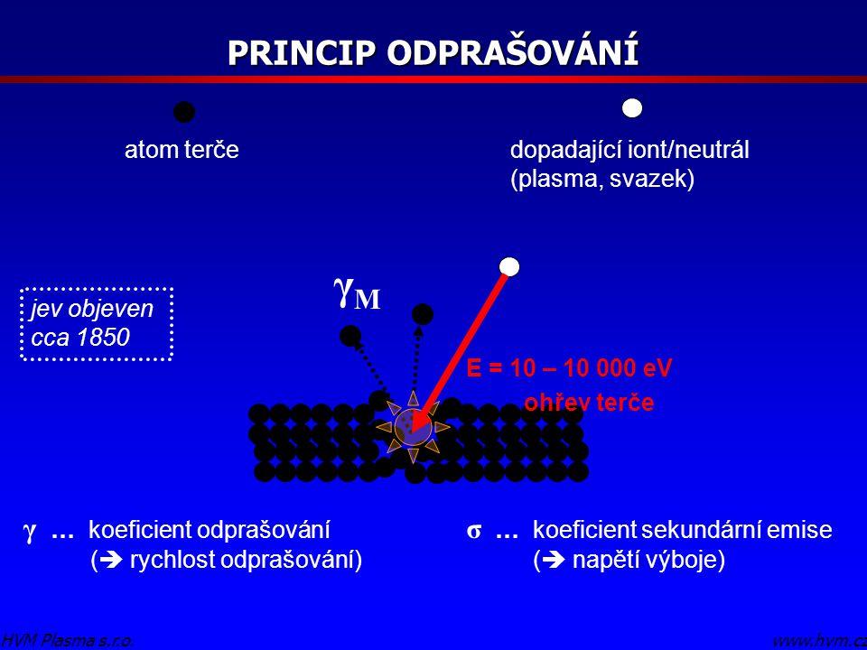 PRINCIP ODPRAŠOVÁNÍ www.hvm.czHVM Plasma s.r.o. atom terče dopadající iont/neutrál (plasma, svazek) γ … koeficient odprašování (  rychlost odprašován